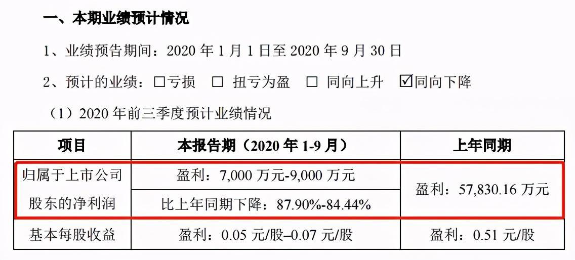 《【万和城在线平台】净利润暴跌超84%,装机量跌出前三,国轩高科怎么衰了?》