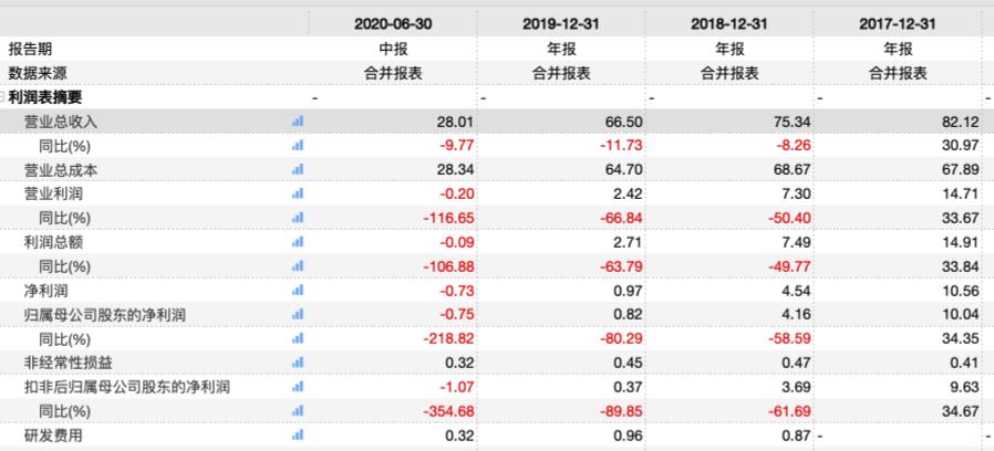 《【万和城平台网】上半年扣非净利增速-355%!前三季度预亏 世联行如何迈入新阶段?》