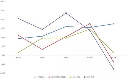 《【万和城注册平台】已跌30%!上海机场VS首都机场VS美兰空港:机场,未来看什么?》