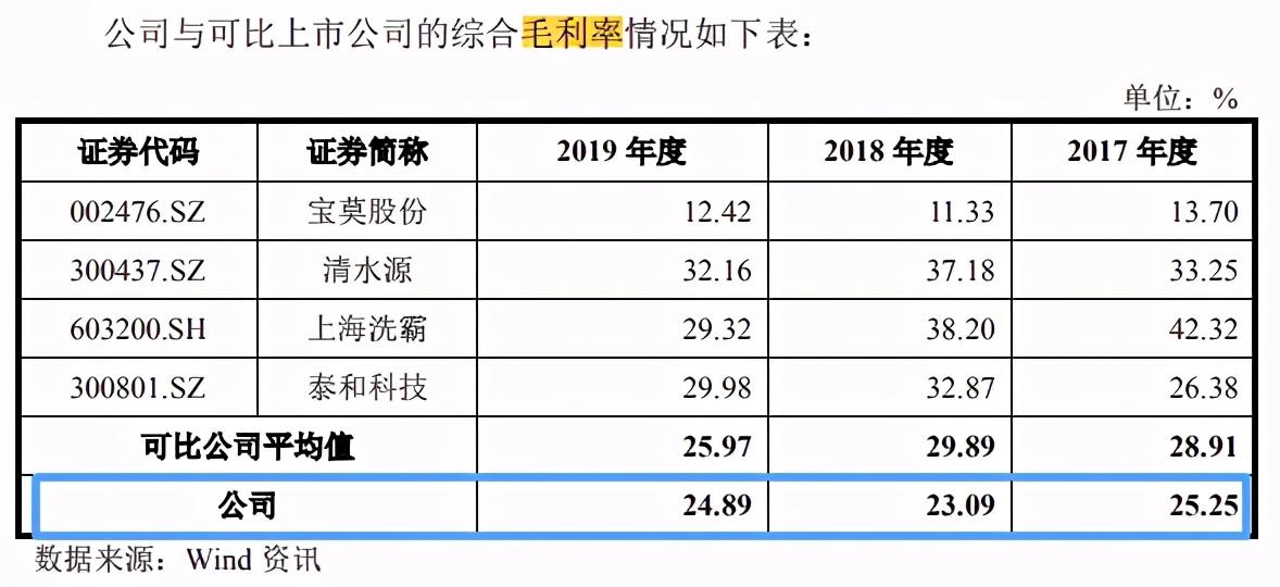 """《【万和城代理平台】富淼科技IPO:销售费用、存货""""双高""""曾因废气排放问题受罚》"""