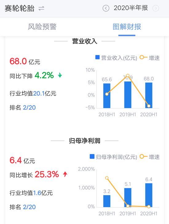 """《【万和城代理平台】行业出清,山东轮胎企业比拼""""速度与激情""""》"""