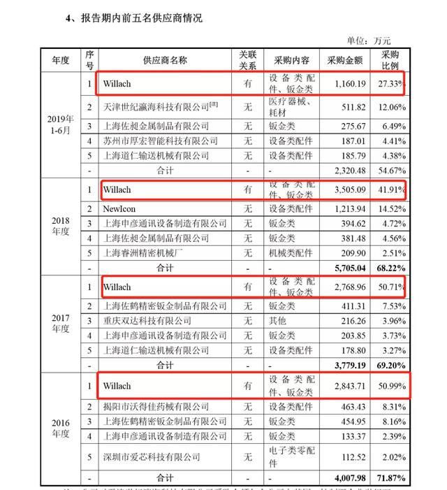 《【万和城网上平台】健麾信息IPO挑战上市利润红线:独立性存疑 供应商