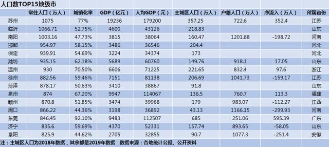 中国人口最多的15个地级市:山东临沂过千万