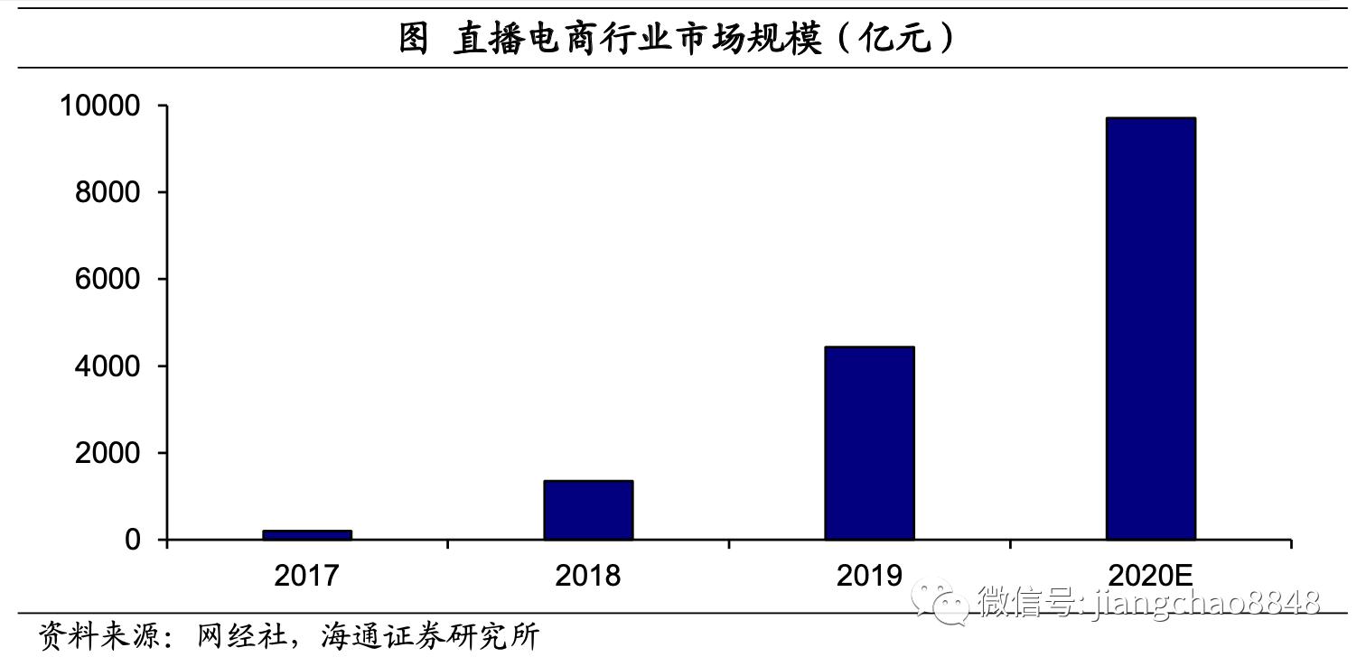 """海通证券姜超:迎去政策风心 """"新花费""""若何降落"""