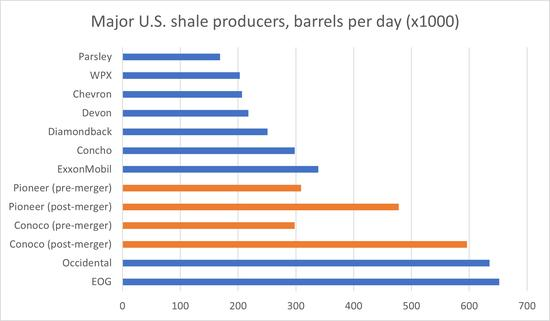 并购潮来袭 美国页岩油正开启新的时代