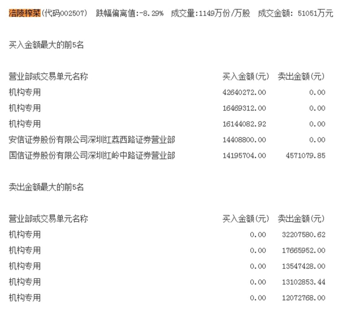 《【万和城网上平台】食品白马股涪陵榨菜崩了!2分钟市值蒸发近39亿,发生了什么?》