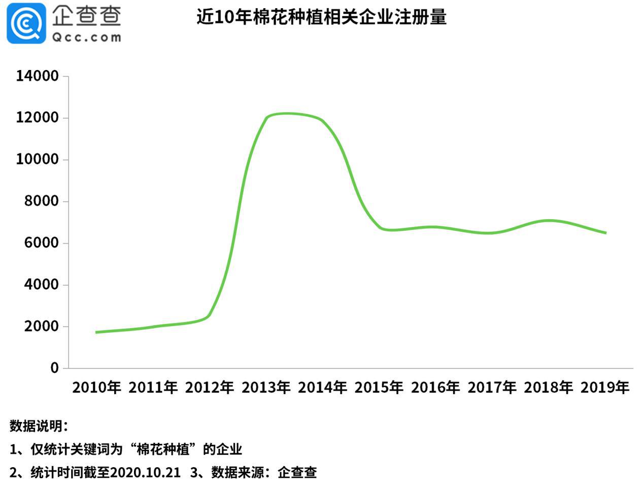 棉花价格飙涨背后:棉花种植相关企业前三季度注册量增131%