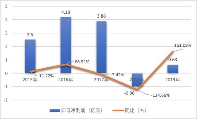 《【万和城平台网】未名医药上半年营收腰斩 利润下挫460%》