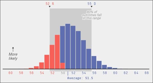 """美国民调网站""""538""""的模型展望,民主党有较也许率赢下参议院无数席位"""