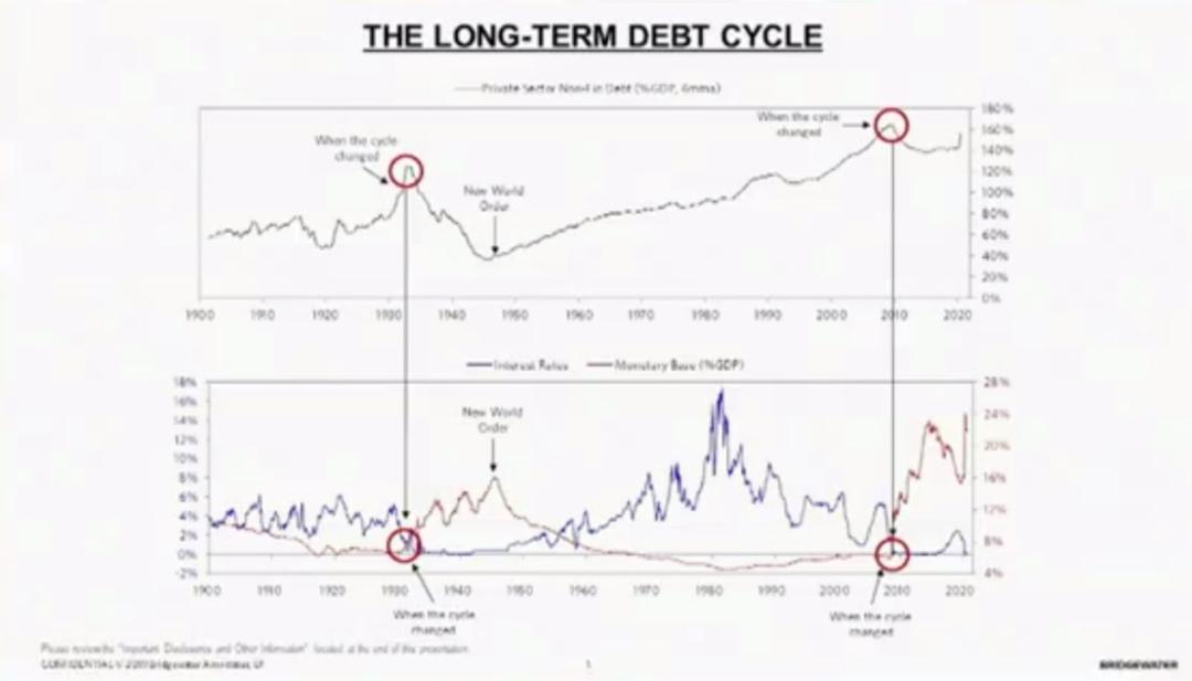 长期债务周期,引用来源:桥水基金