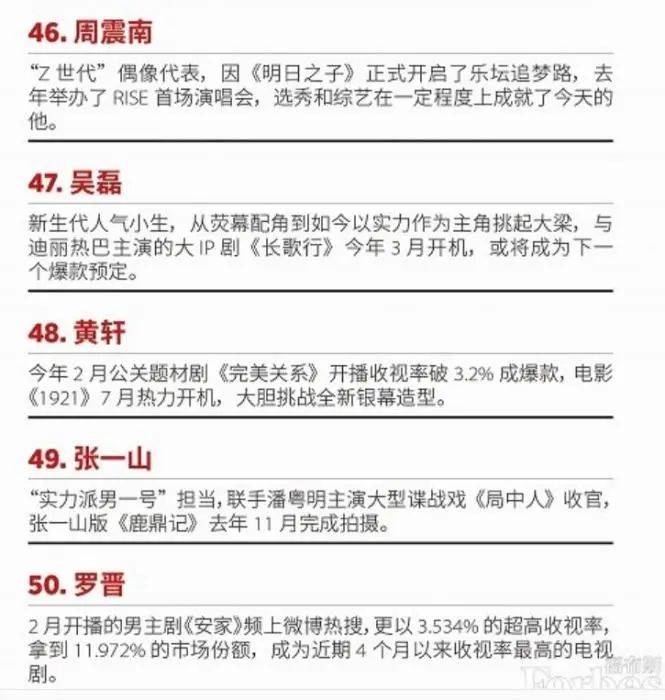 """福布斯中国""""2020名人榜""""中,周震南排在第46位。网页截图"""