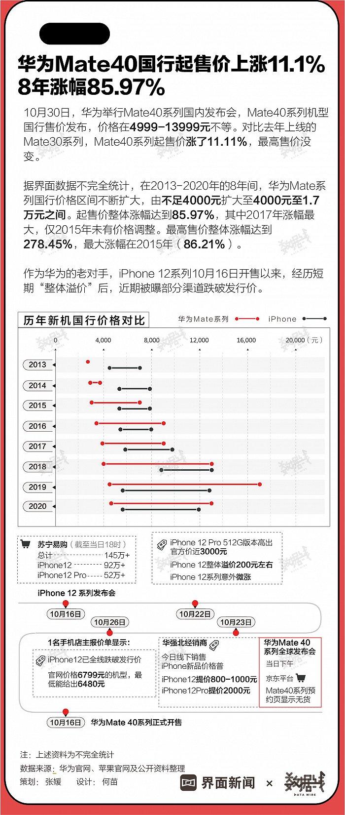 数据   华为Mate40国行起售价上涨11.1%,8年涨幅85.97%