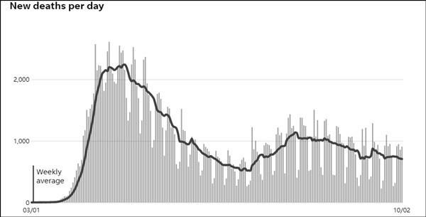 美国单日新增新冠肺炎死亡数,数据来源:约翰斯·霍普金斯大学