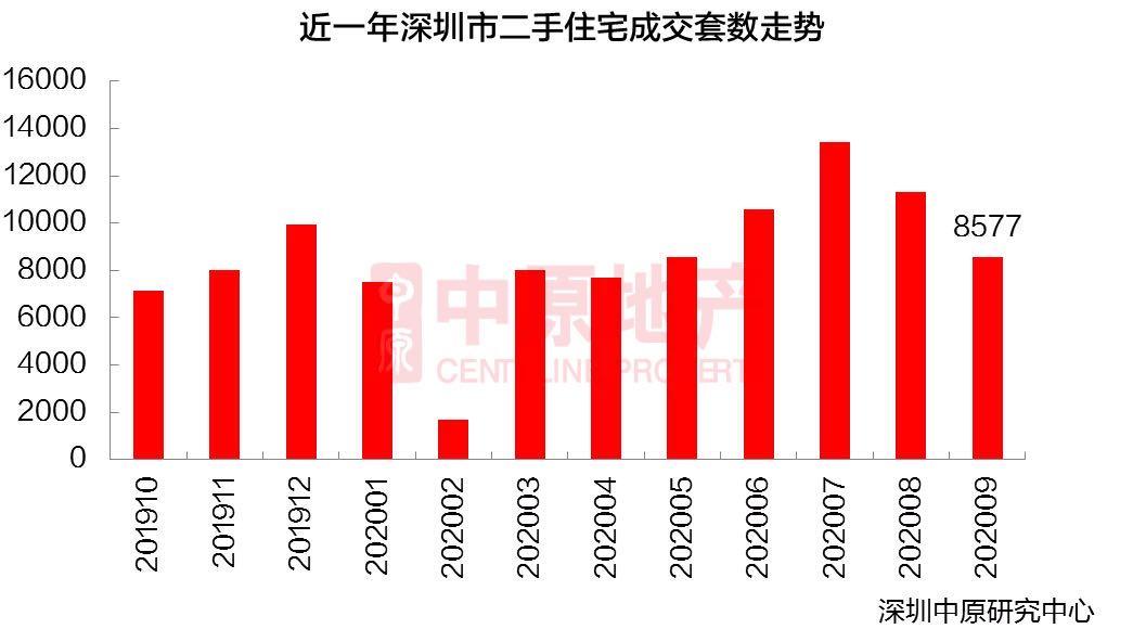 9月深圳楼市冰火两重天:二手房成交跌24% 新房持续回暖