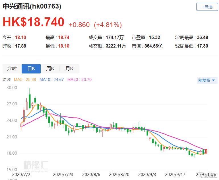 中兴通讯股价上涨近5%,瑞银给其评级为买入