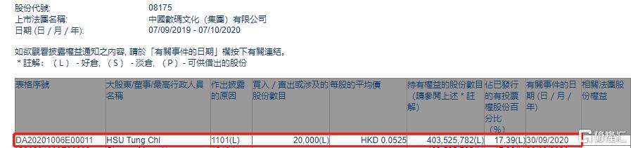 中国数码文化(08175.HK)获HSU Tung Chi增持2万股