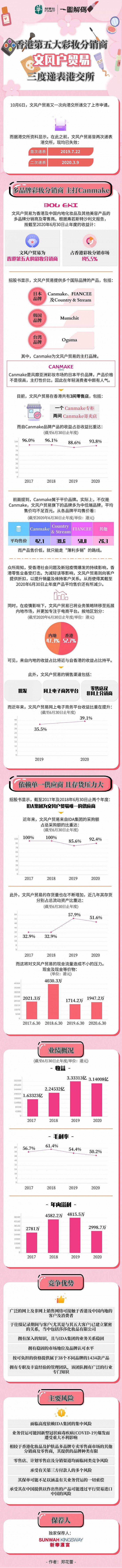 一图解码:香港第五大彩妆分销商文风户贸易三度递表港交所