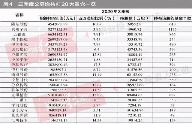 《【杏耀手机客户端登录】公募基金股票仓位升至72.47%,增配周期、消费,减仓医药》