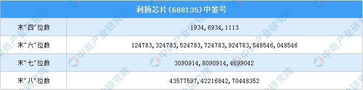 《【万和城代理平台】新股中签号查询:利扬芯片(688135)新股中签号一览》