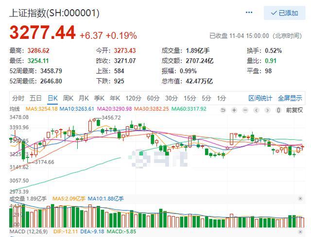 《【万和城品牌】11月4日股市收评——市场事件很多,行情变幻莫测,两市缩量涨》