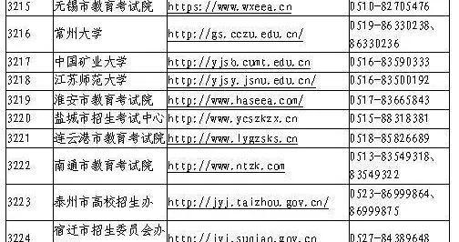 江苏省2021年全国硕士研究生招生考试报名信息网上确认考生须知来了