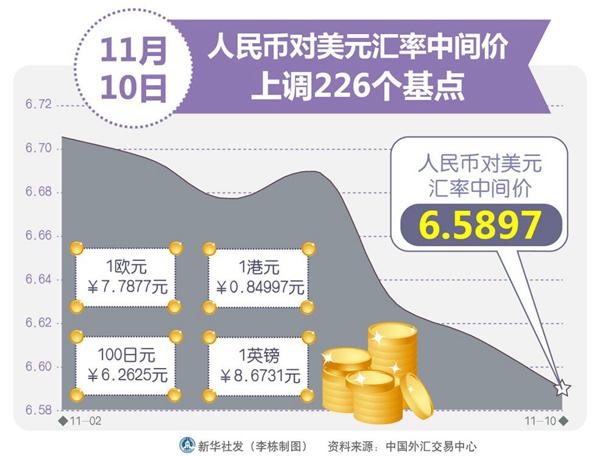 人民币汇率缘何上涨?