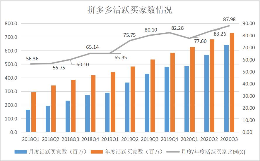 年度活跃用户破7亿 拼多多首次单季盈利