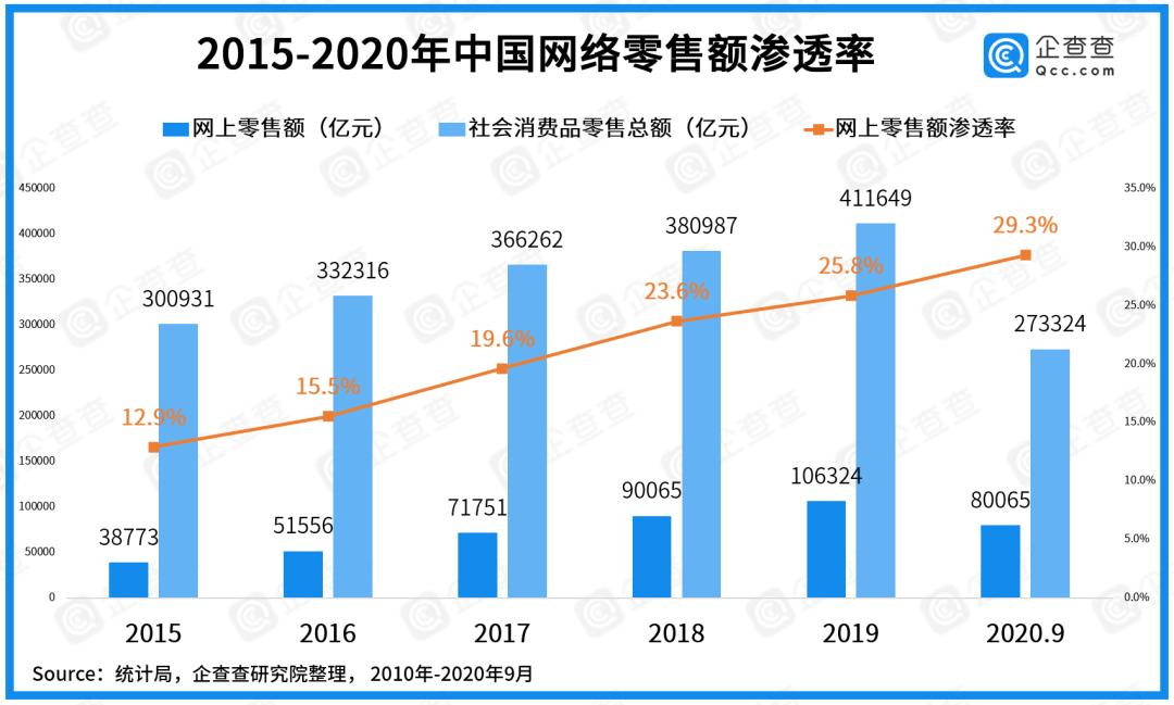数说电商:超265万市场主体 深圳上海金华排前三