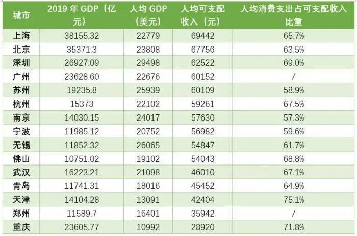 人均gdp天津_人均GDP20强城市:江苏5市步入发达国家水平,天津、成都未上榜