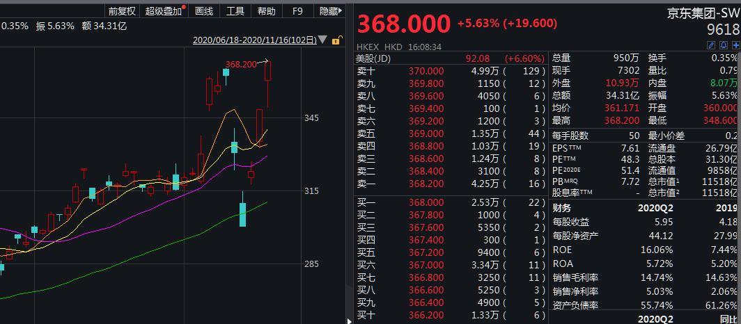京东第三季度营收1742亿元,美股盘前先跌后涨