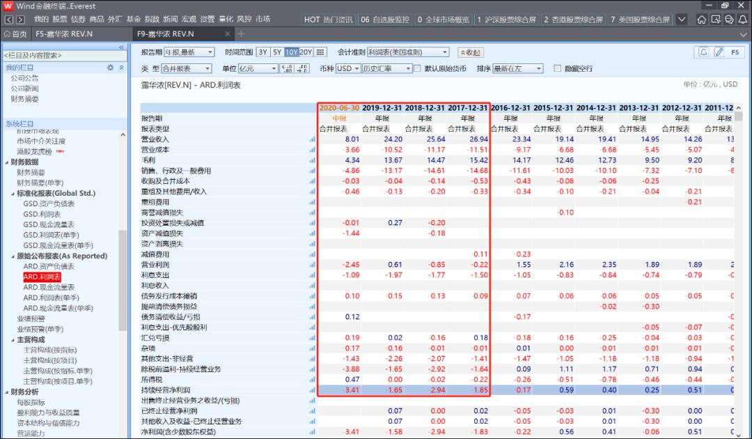 图6:露华浓利润表,来源:wind金融终端
