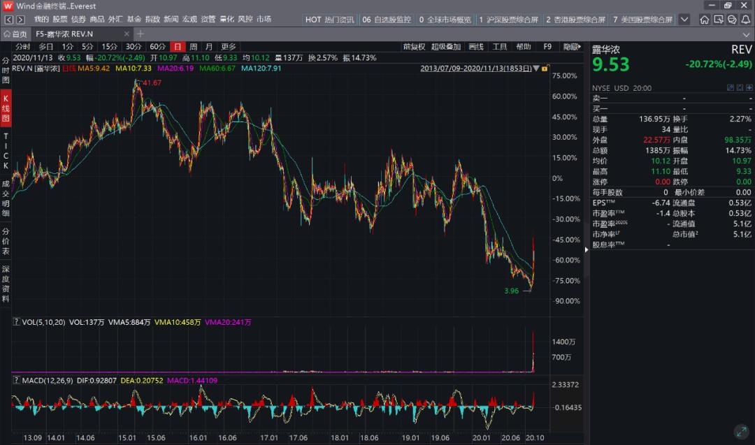 图1:露华浓股价,来源:wind金融终端