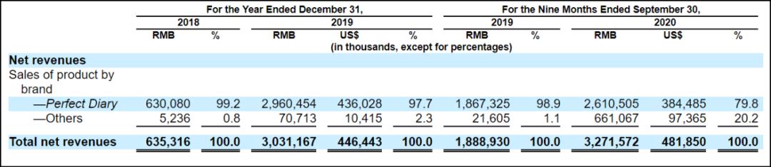 图4:按品牌分类的收入,来源:招股书