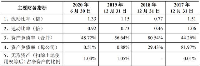 《【万和城平台官网】华利股份IPO:前五大客户占比超八成 资产负债率达80.54%》