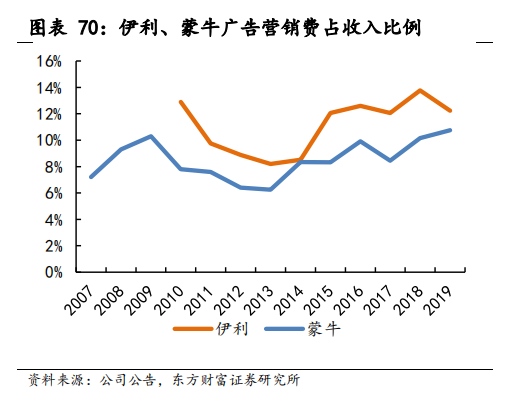 图源:东方财富研究报告