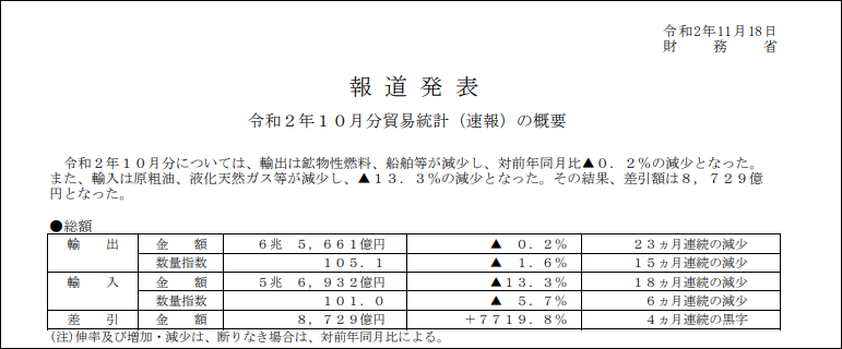 日本10月出口减少0.2%,连续1年11个月下滑