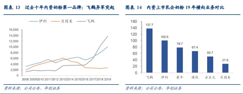 图源:华创证券研究报告