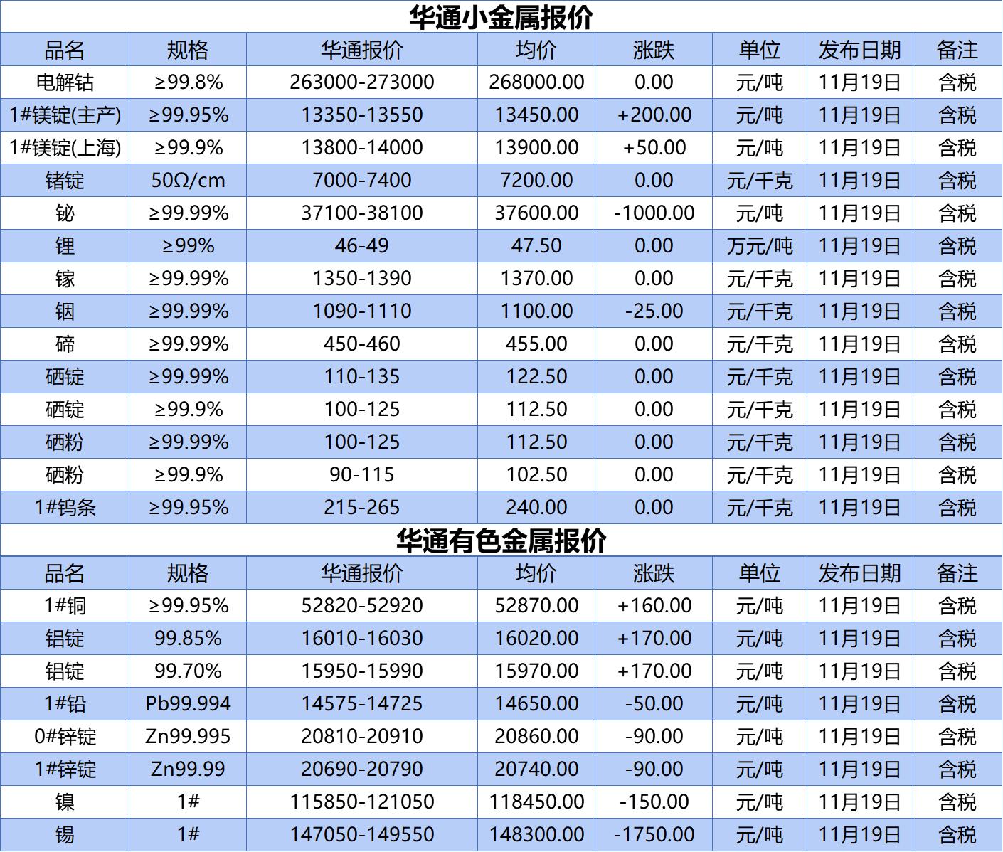 《【无极2平台登录地址】上海华通铂银:11.19小金属、有色金属报价》