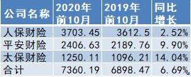 五家A股上市险企财险前10月原保费收入增速情况表 数据来源:企业公告 单位:亿元