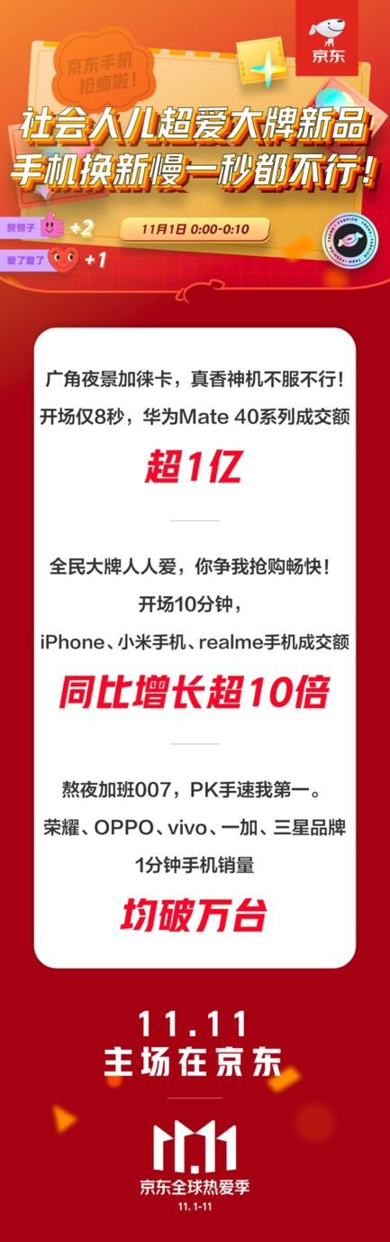 京东11.11开门红 华为Mate 40系列8秒成交额即超亿元