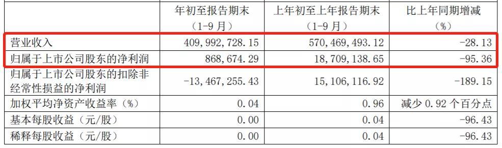 《【万和城代理平台】业绩全线下滑,股价集体涨停:黄酒股能复制茅台神话吗?》