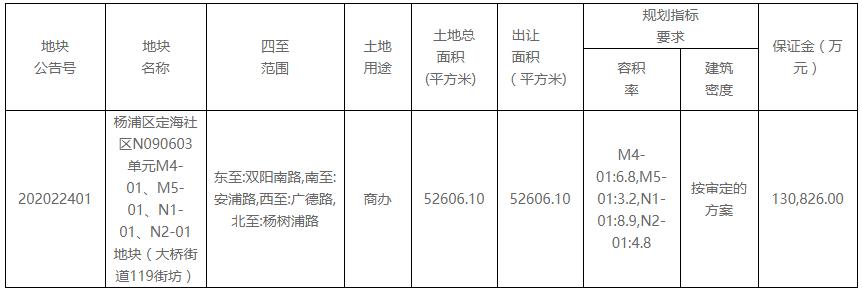 大众点评65.4亿元摘得上海市杨浦区一宗商办用地