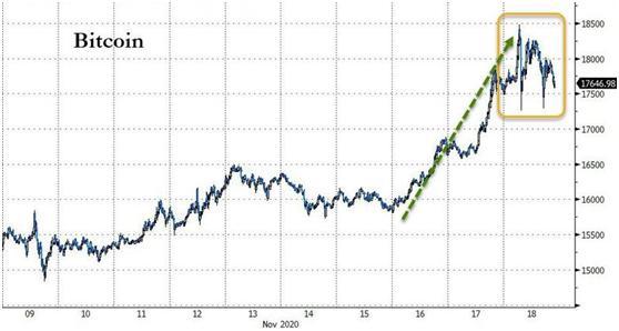 比特币暴涨背后:市场在交易什么?