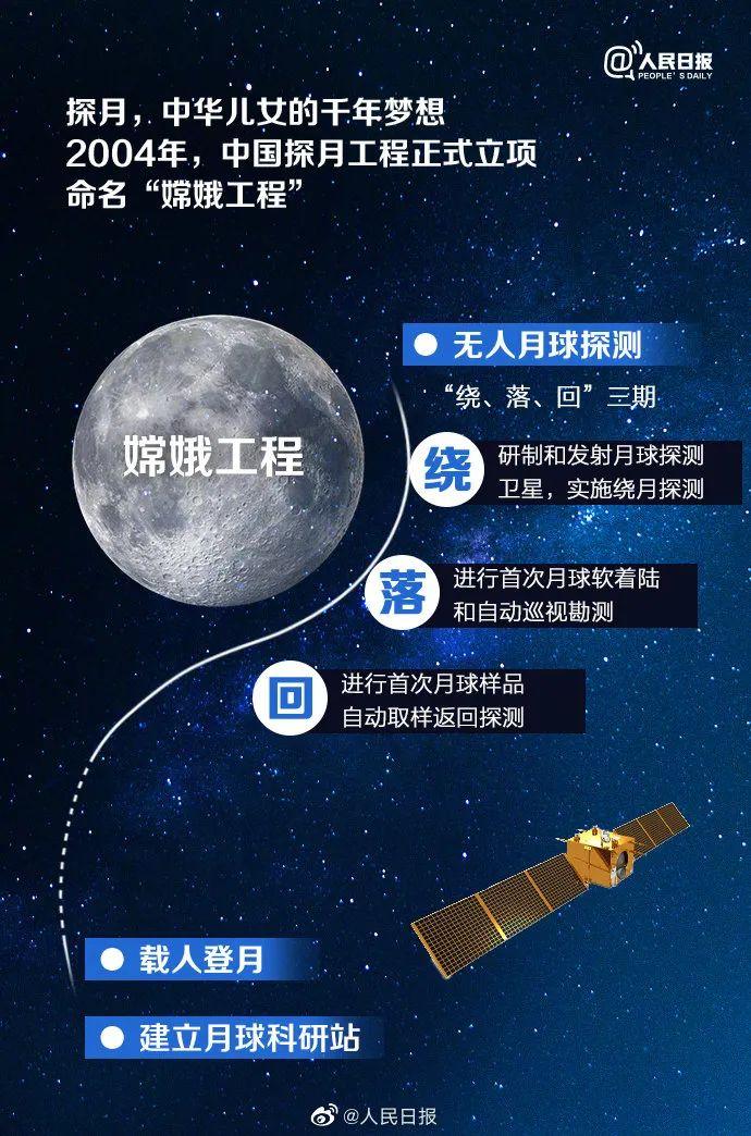 嫦娥工程简介(图源:人民日报)