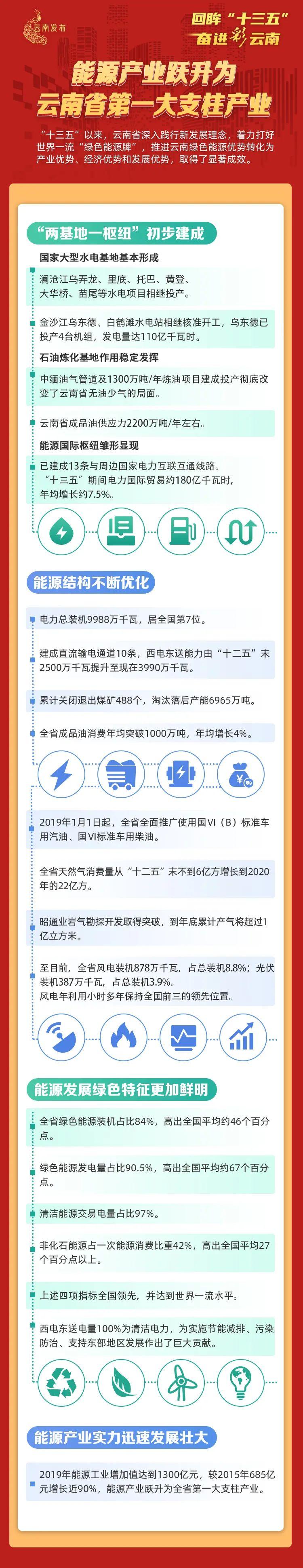 能源产业跃升为云南省第一大支柱产业!