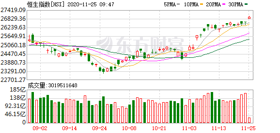 香港恒生指数高开高走 石油股大涨 中石化涨近6%