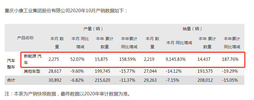 《【万和城注册平台】搭新能源快车小康股份8天股价翻番,目前营收占比仅3%未实现盈利》