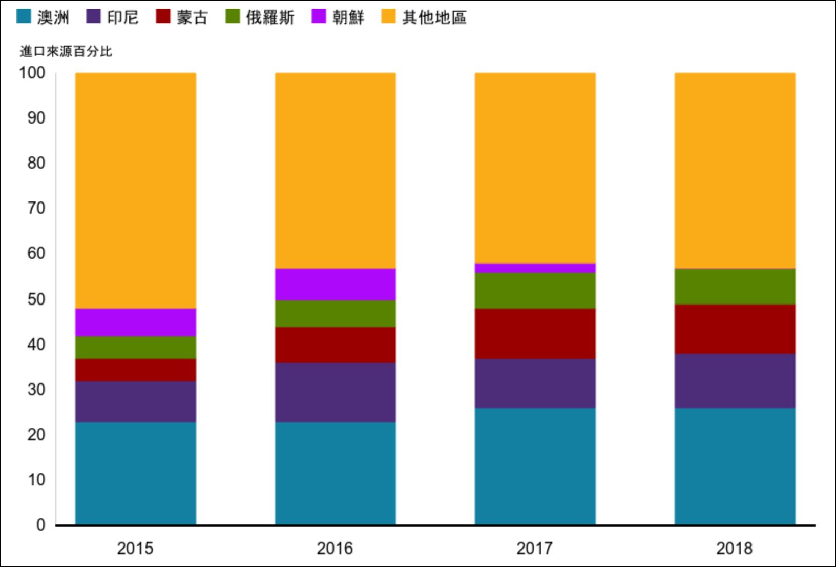 """BBC援引联合国数据:澳大利亚是中国进口煤炭的最大来源(注:此图中的""""澳洲""""指澳大利亚。)"""