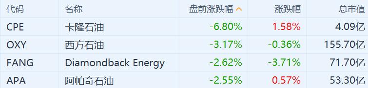 国际油价回调 美股石油股盘前普跌