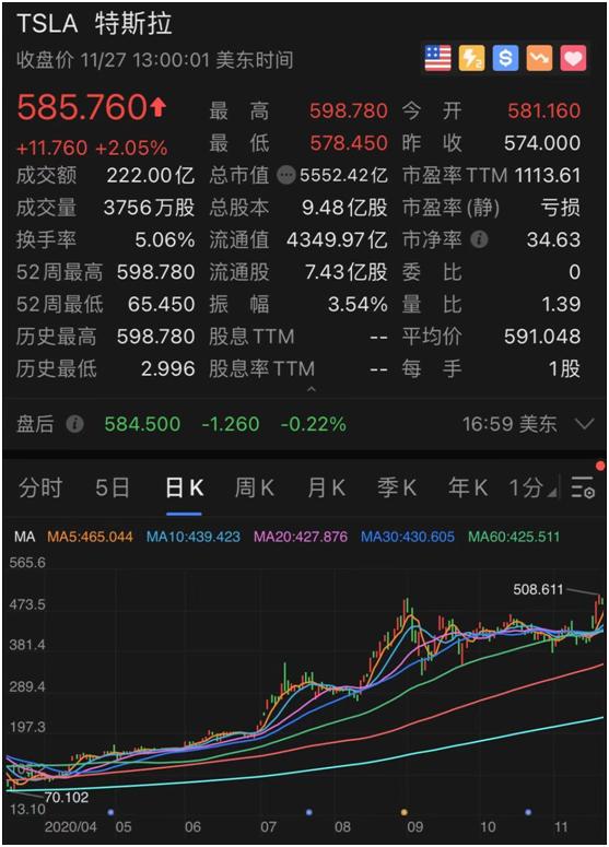 《【万和城公司】碾压股神,特斯拉火了!市值一周飙升6000亿,背后隐忧却令人恐惧》